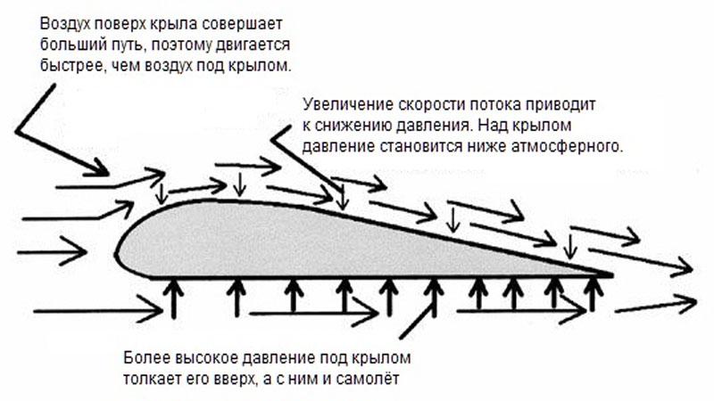 Основы аэродинамики - почему летает самолет