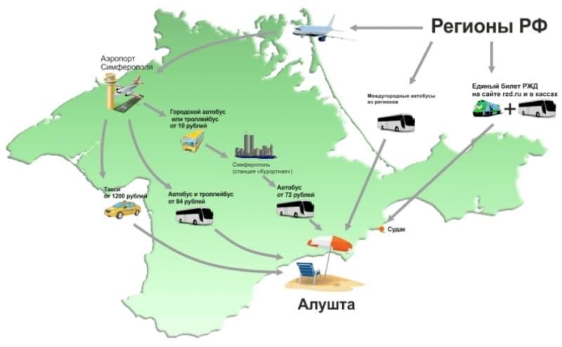 как добраться до Алушты из аэропорта Симферополя