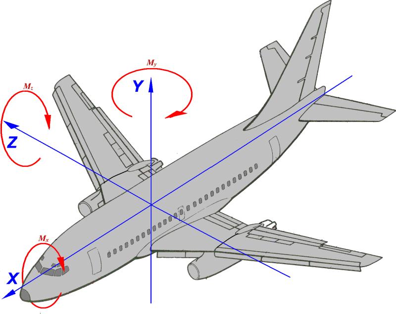 связанная система координат