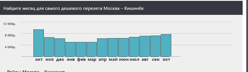 Сколько стоит билет москва кишинев на самолет дешево билет на самолет екатеринбург новосибирск