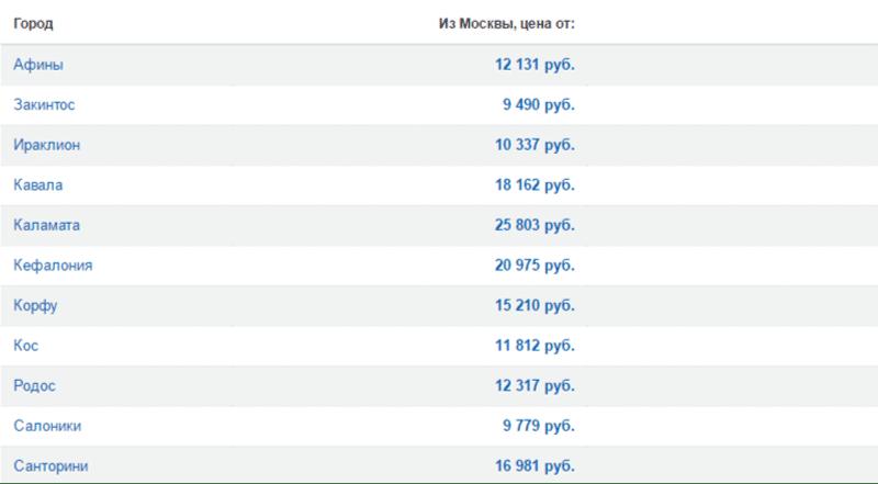 Цена перелета в Грецию из Москвы