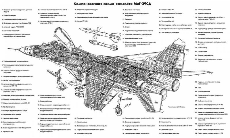 Вооружение МиГ-29