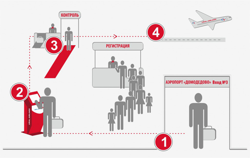 Правила в аэропорту для новичков