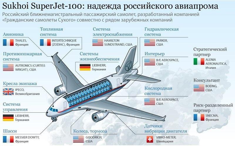 Самолет Суперджет 100 технические характеристики