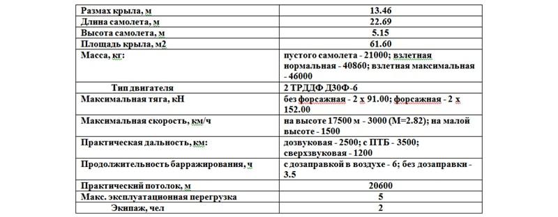 Технические характеристики Миг-31