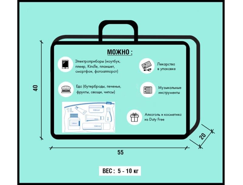 Размеры бесплатного багажа в самолете,