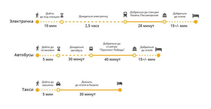 Добраться из аэропорта Казани до города