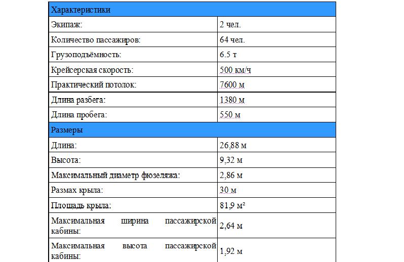 Характеристики Ил-114-300