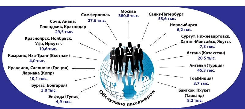 Стригино Аэропорт официальный сайт Нижний Новгород табло