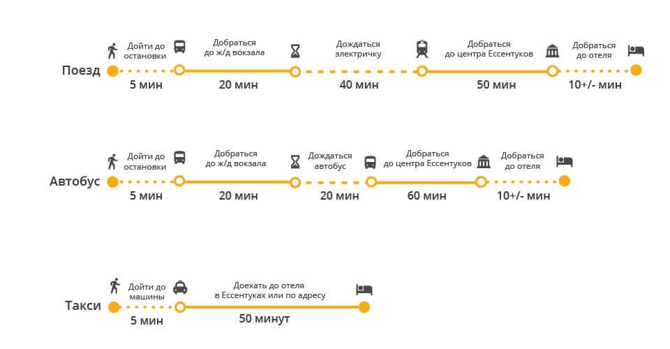 Как добраться из аэропорта Минеральные Воды до Ессентуков