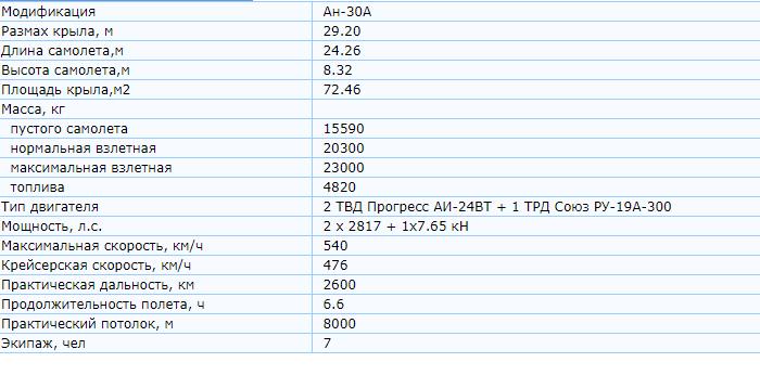 Технические характеристики Ан-30