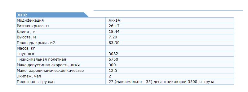 Самолет Як-14